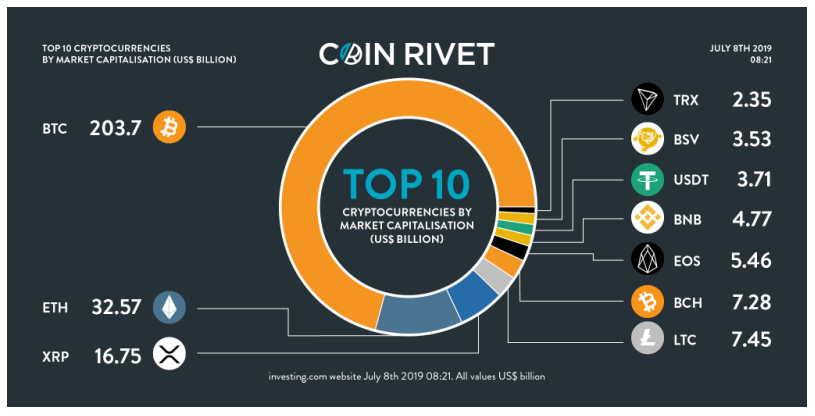 rivets cryptocurrency price